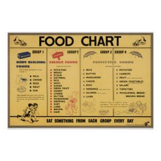 Reprint of a WWII Propaganda Food Rationing Chart