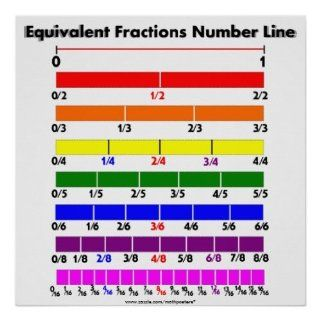 Equivalent Fractions Number Line Posters   Prints